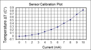 sensor calibration plot