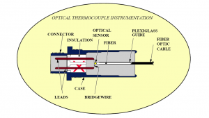 standard fiber optic thermal sensor installation