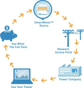 PGE SmartMeter infographic