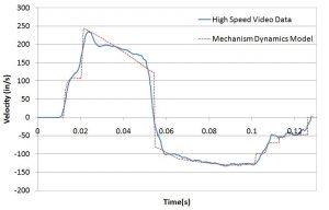 Multi-Body Dynamics Experimental Data Comparison
