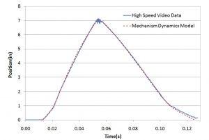 Multi-Body Dynamics Data Comparison 1