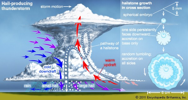 hail formation diagram