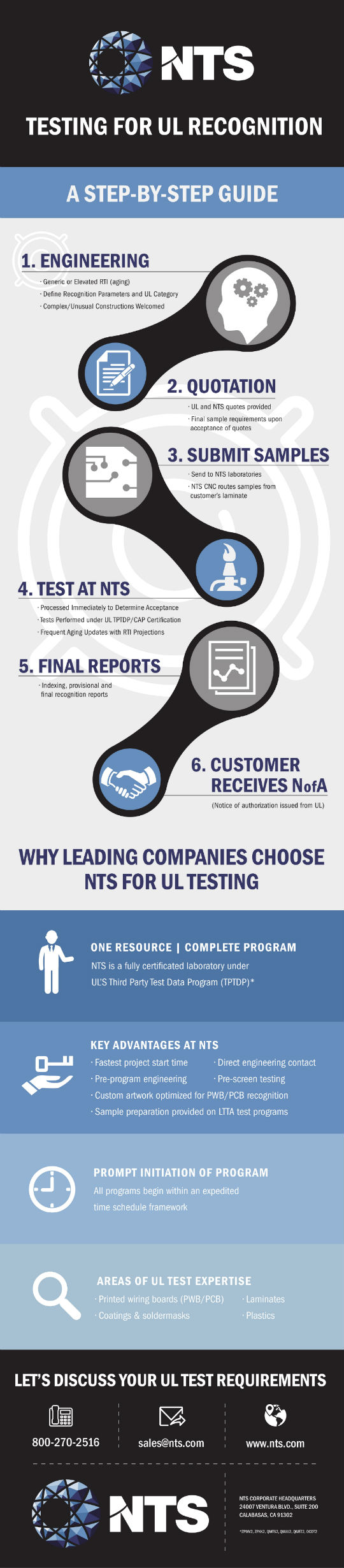 UL testing infographic