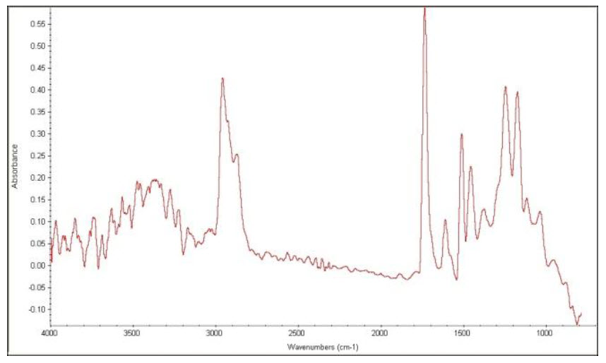 Representative FTIR Spectrum