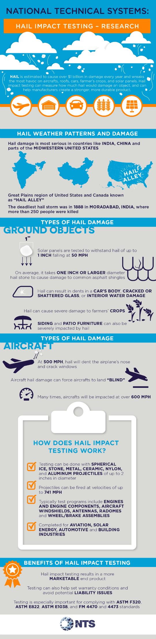 hail impact testing