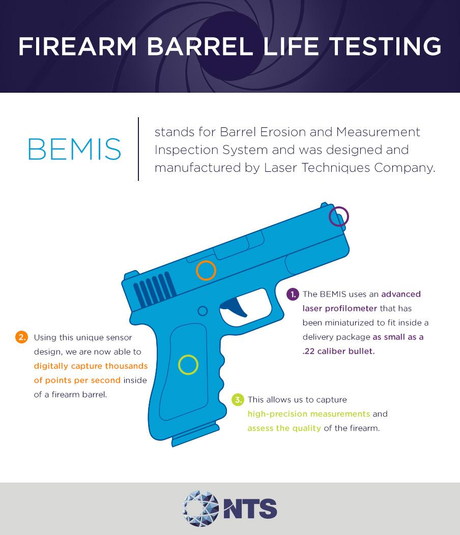 firearm bemis testing