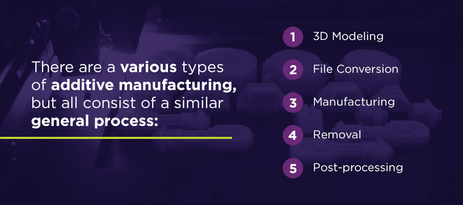 types of additive manufacturing