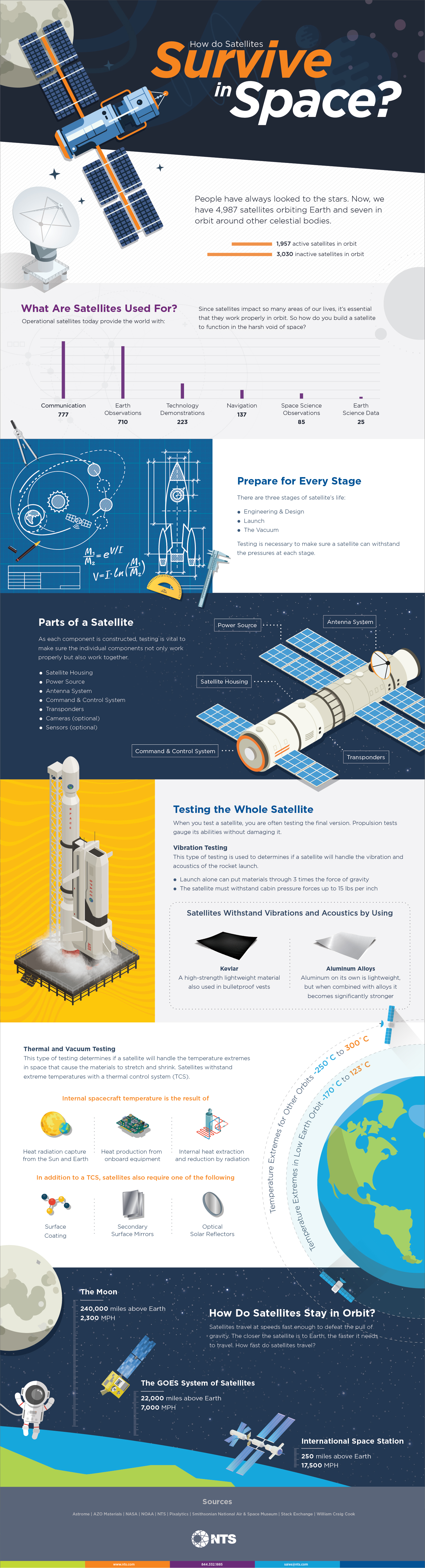 how do satellites withstand conditions of space